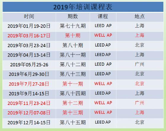关于发布2019年LEED WELL AP资质全年培训的通知